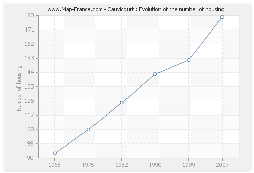 Cauvicourt : Evolution of the number of housing