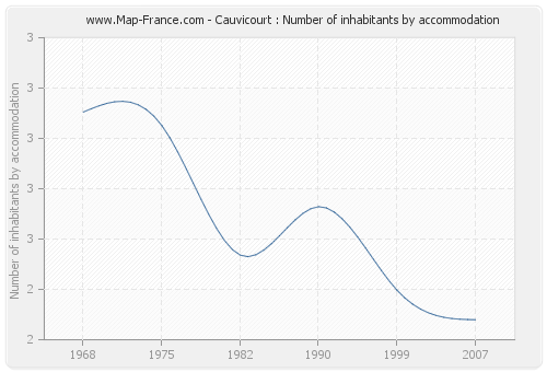 Cauvicourt : Number of inhabitants by accommodation