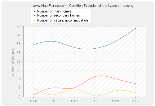 Cauville : Evolution of the types of housing