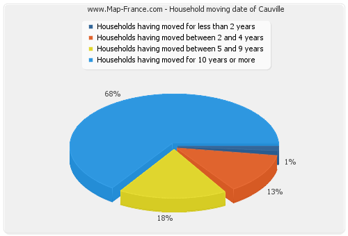 Household moving date of Cauville