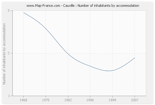 Cauville : Number of inhabitants by accommodation