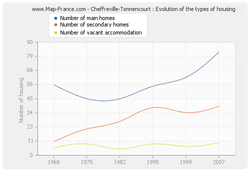 Cheffreville-Tonnencourt : Evolution of the types of housing