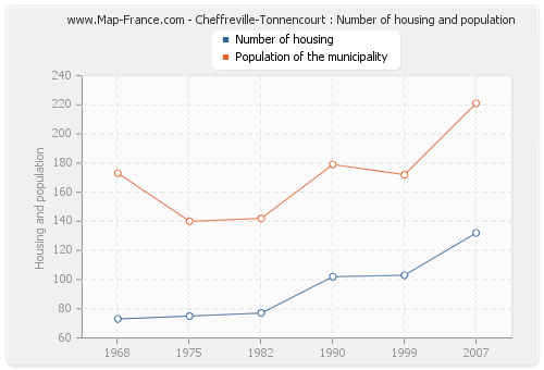 Cheffreville-Tonnencourt : Number of housing and population