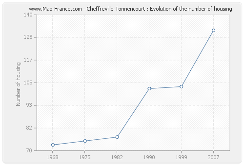 Cheffreville-Tonnencourt : Evolution of the number of housing