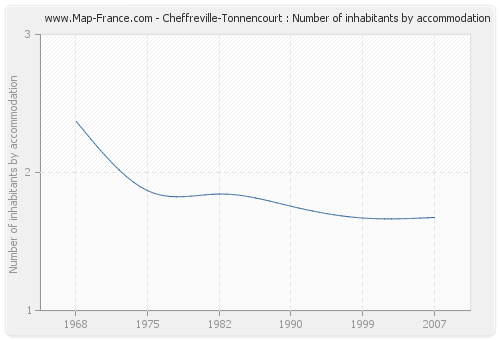 Cheffreville-Tonnencourt : Number of inhabitants by accommodation
