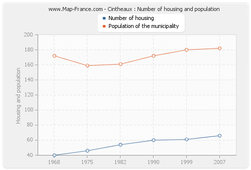 Cintheaux : Number of housing and population