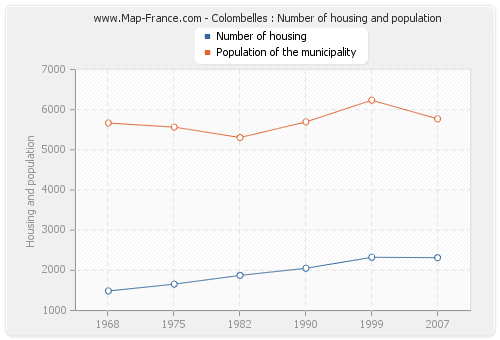 Colombelles : Number of housing and population