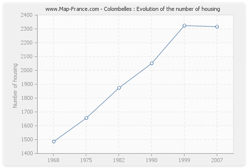 Colombelles : Evolution of the number of housing
