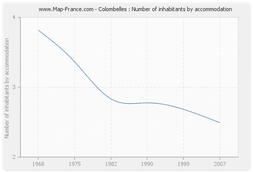 Colombelles : Number of inhabitants by accommodation