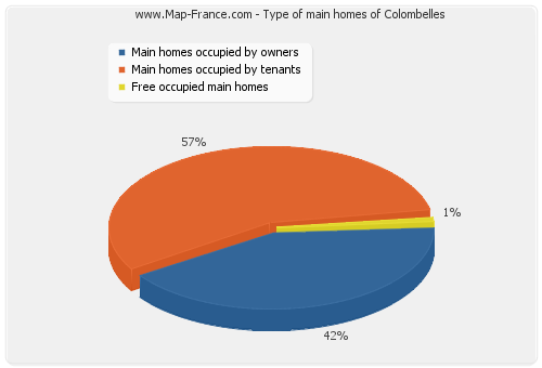 Type of main homes of Colombelles