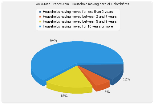 Household moving date of Colombières