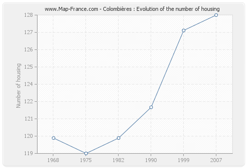 Colombières : Evolution of the number of housing