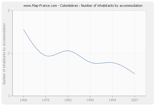 Colombières : Number of inhabitants by accommodation
