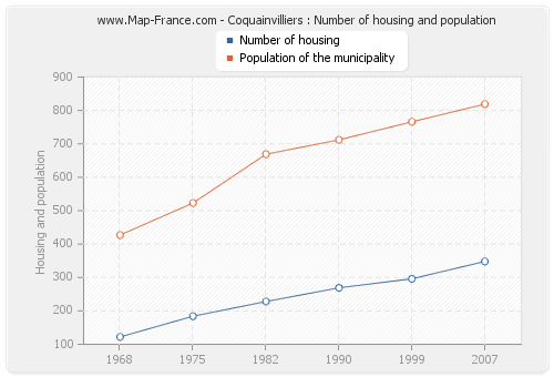 Coquainvilliers : Number of housing and population