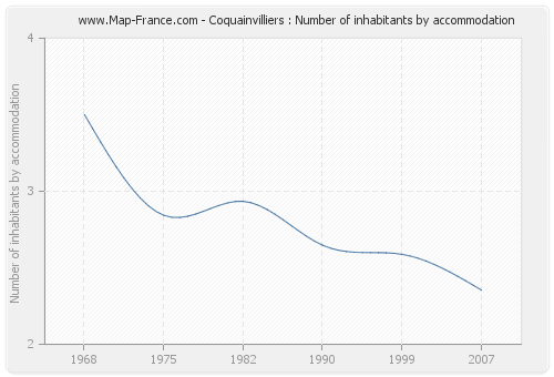 Coquainvilliers : Number of inhabitants by accommodation