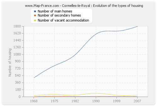 Cormelles-le-Royal : Evolution of the types of housing