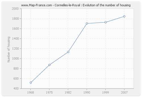 Cormelles-le-Royal : Evolution of the number of housing
