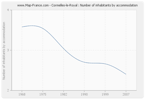 Cormelles-le-Royal : Number of inhabitants by accommodation