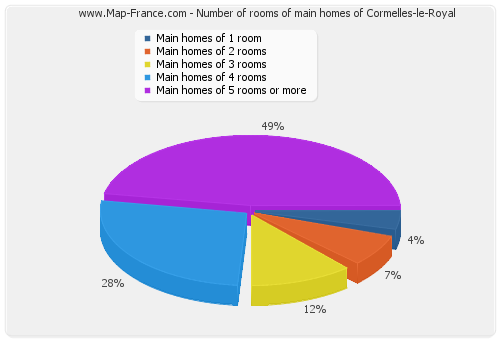 Number of rooms of main homes of Cormelles-le-Royal