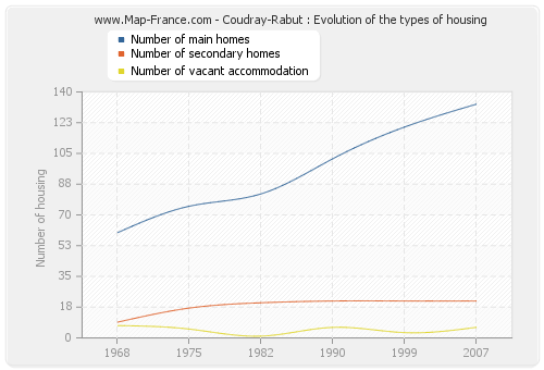 Coudray-Rabut : Evolution of the types of housing