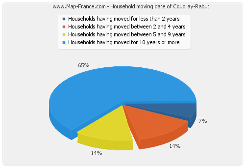 Household moving date of Coudray-Rabut