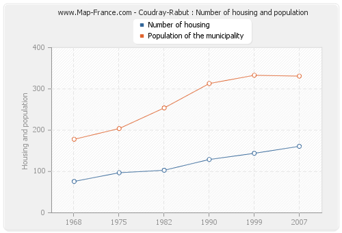 Coudray-Rabut : Number of housing and population