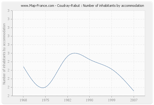 Coudray-Rabut : Number of inhabitants by accommodation