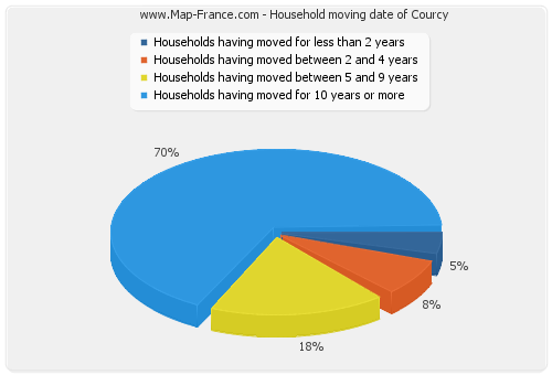 Household moving date of Courcy