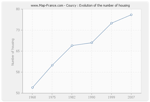 Courcy : Evolution of the number of housing