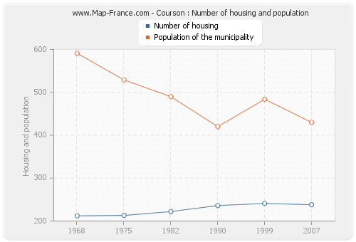 Courson : Number of housing and population