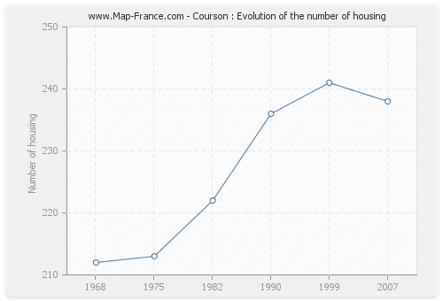 Courson : Evolution of the number of housing
