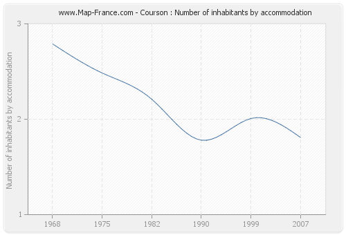 Courson : Number of inhabitants by accommodation