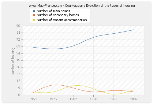 Courvaudon : Evolution of the types of housing