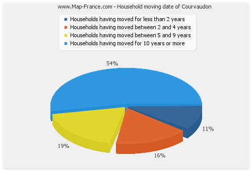 Household moving date of Courvaudon