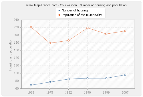 Courvaudon : Number of housing and population