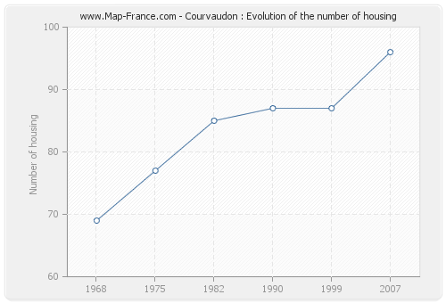 Courvaudon : Evolution of the number of housing