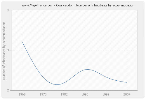 Courvaudon : Number of inhabitants by accommodation