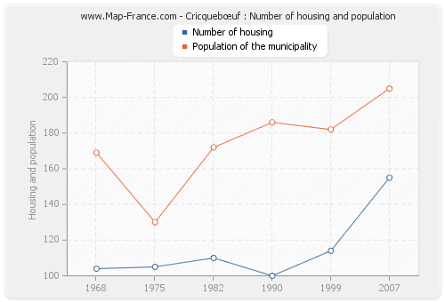 Cricquebœuf : Number of housing and population