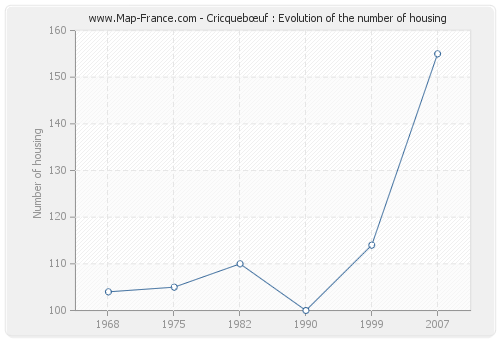 Cricquebœuf : Evolution of the number of housing