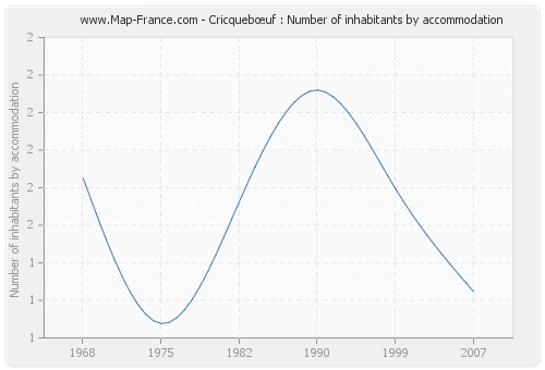 Cricquebœuf : Number of inhabitants by accommodation