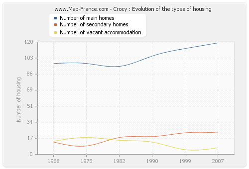 Crocy : Evolution of the types of housing