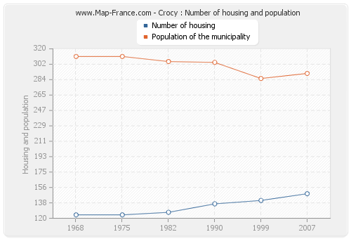 Crocy : Number of housing and population