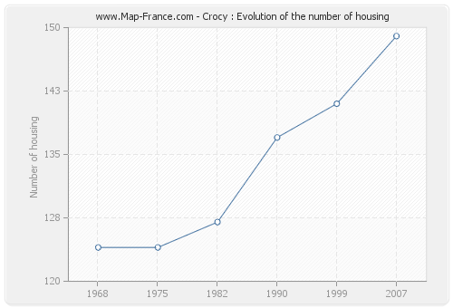 Crocy : Evolution of the number of housing