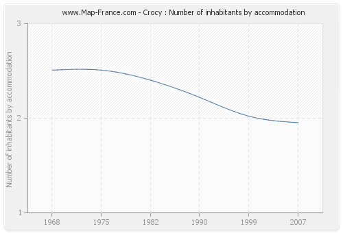 Crocy : Number of inhabitants by accommodation