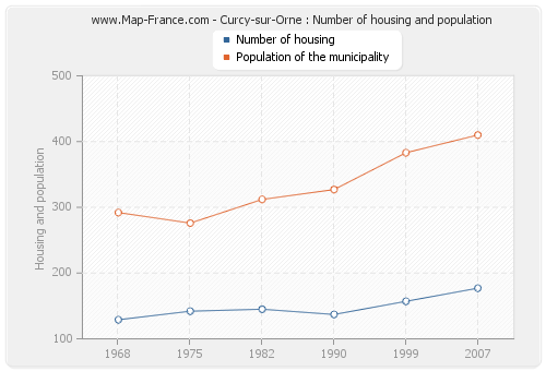 Curcy-sur-Orne : Number of housing and population