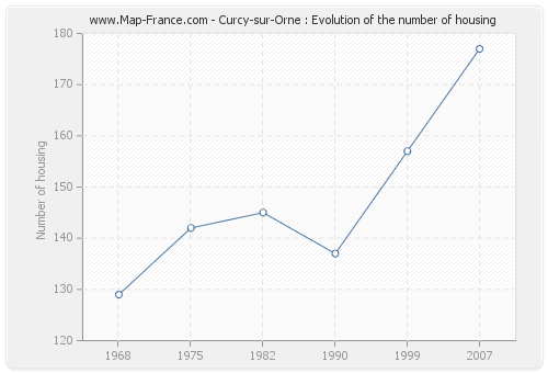 Curcy-sur-Orne : Evolution of the number of housing