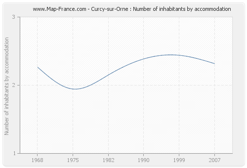 Curcy-sur-Orne : Number of inhabitants by accommodation