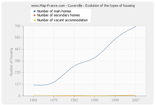 Cuverville : Evolution of the types of housing