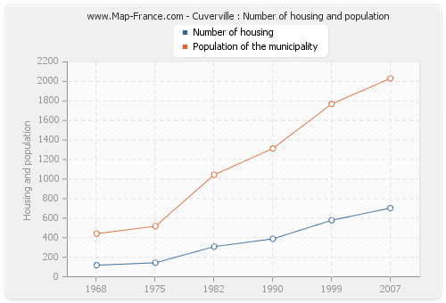 Cuverville : Number of housing and population