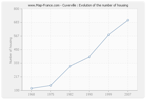 Cuverville : Evolution of the number of housing